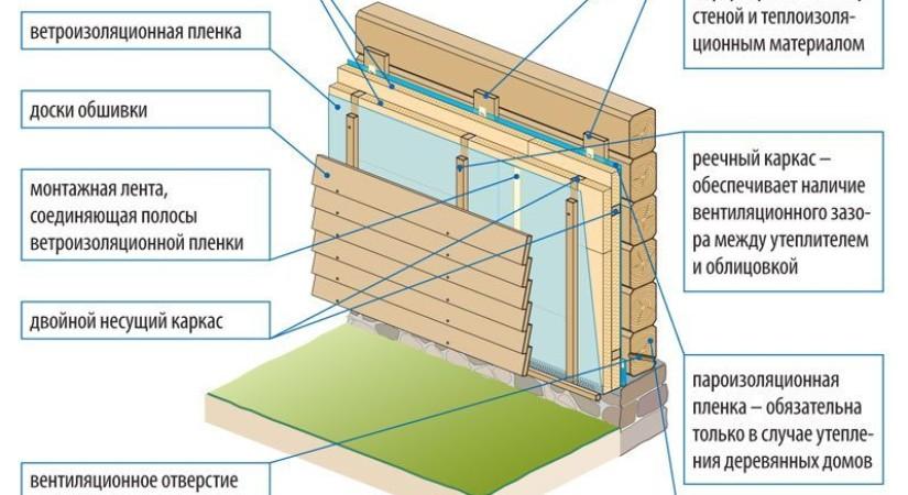 Чем лучше утеплить стены деревянного дома снаружи