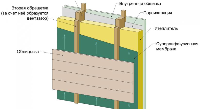 Чем утеплить стены в частном доме деревянный