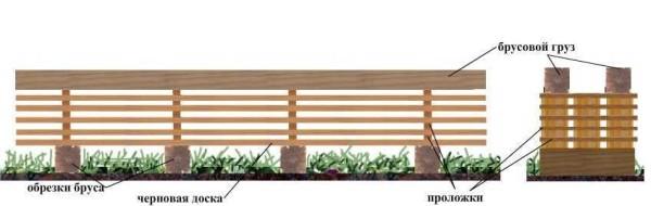 Как правильно закрепить стропила на двускатной крыше