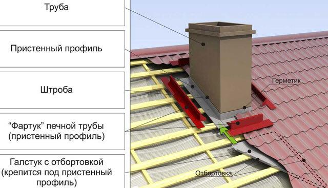 Чем заклеить трубу на крыше