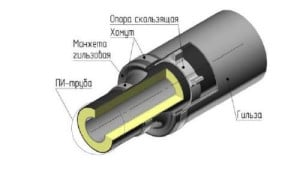 Гильзы для прохода труб через стены СНИП