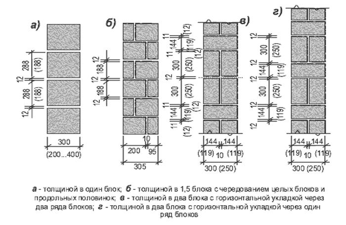 керамзитобетон несущие стены