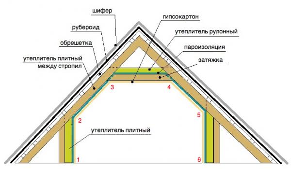 Какой утеплитель для мансарды лучше выбрать – обзор материалов для утепления
