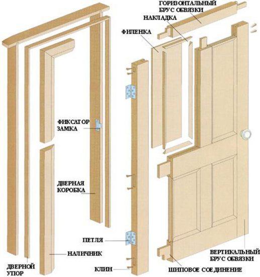 Как сколотить дверь из досок