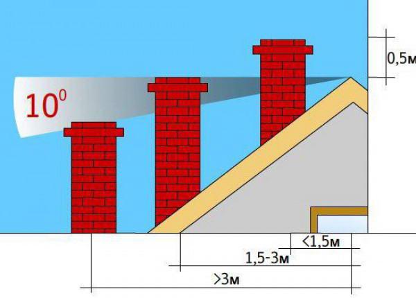 Вывод трубы на крышу дома