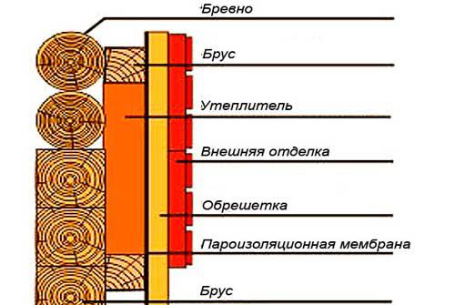 Пароизоляция стен и пола внутри каркасного дома: выбор материала