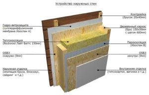 Как правильно стелить пароизоляцию на стены