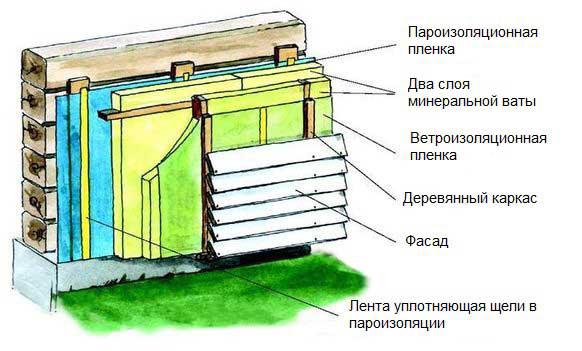 Какой стороной крепить пароизоляцию к стене снаружи