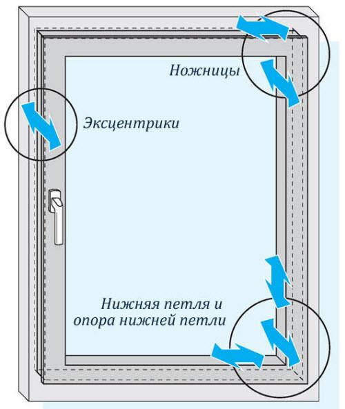 Регулировка прижатия пластиковых окон