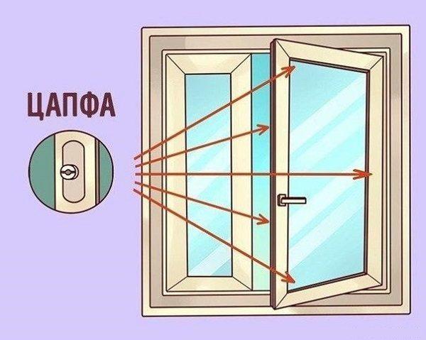 Как отрегулировать створку на пластиковом окне