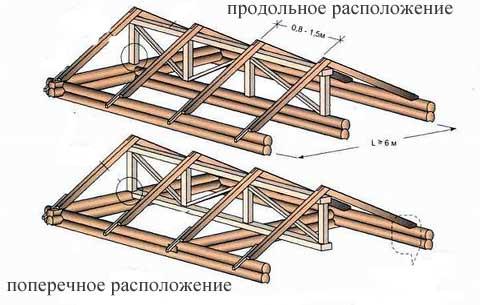 Схема сборки стропильной системы