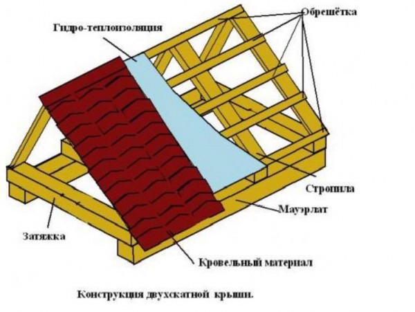 Конструкция стропильной системы двухскатной крыши