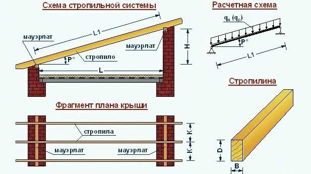 Как запилить стропила на односкатной крыше