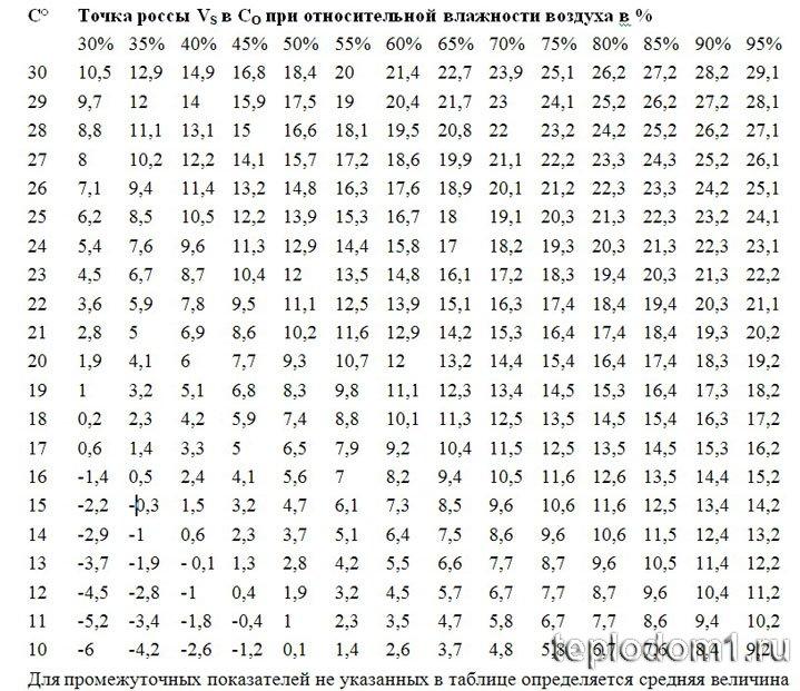 Как определить точку росы при утеплении