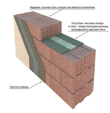 Калькулятор стен керамзитобетона куплю панели из керамзитобетона