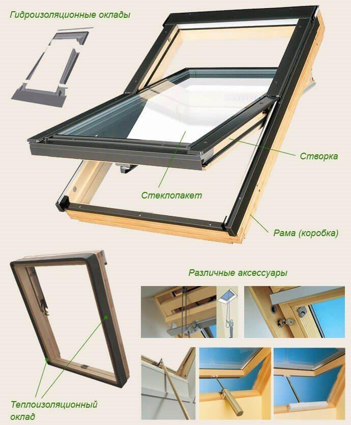 Как установить и утеплить мансардные окна своими руками в металлочерепицу, фото  видео инструкции