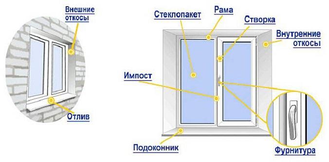 Как поставить пластиковые окна самому подробная инструкция