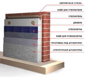 Как утеплить стену пеноплексом снаружи на кирпич