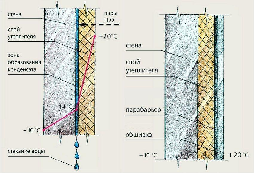 Толщина пенопласта для утепления стен 🏠 снаружи своими руками, плюсы и минусы материала
