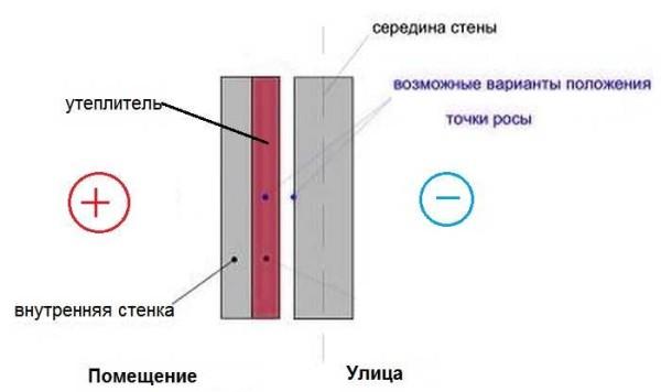 Утепление стен дома изнутри: выбор материалов и особенности монтажа
