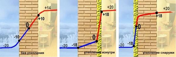 Утепление каменного дома изнутри. Как утеплить изнутри дом из камня? Утепляем изнутри каменные дома пенополиуретаном