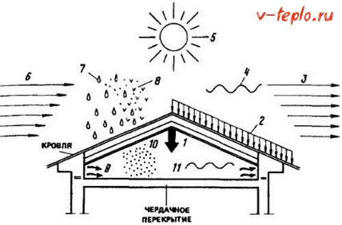 Утепление крыши деревянного дома изнутри