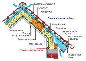 Утепление мансардной крыши частного дома изнутри своими руками  схема утепления кровли