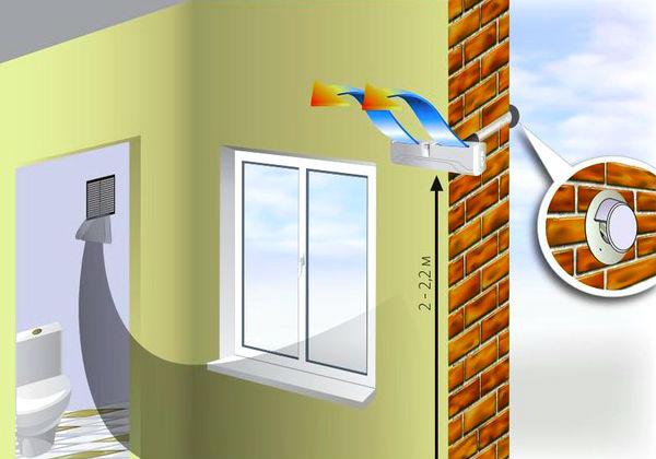 Как монтировать вентиляцию через стену на улицу