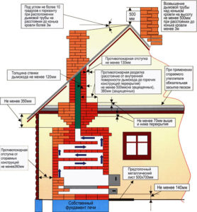 Как установить дымоход через крышу