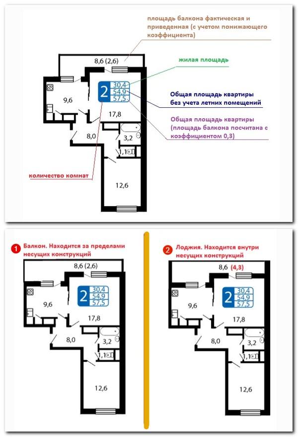 Как посчитать площадь балкона с коэффициентом 05
