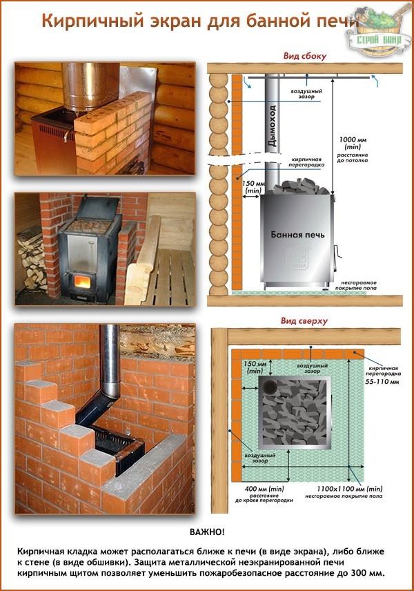 Защита стен бани от жара печи