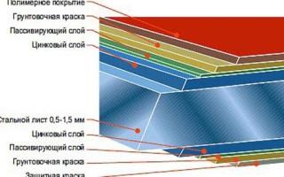 Устройство крыши из профнастила схема