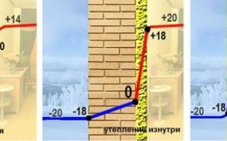 Панели для утепления стен изнутри