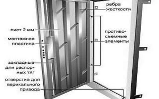 Как сварить металлическую дверь своими руками