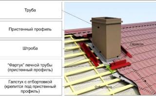 Облицовка дымохода на крыше